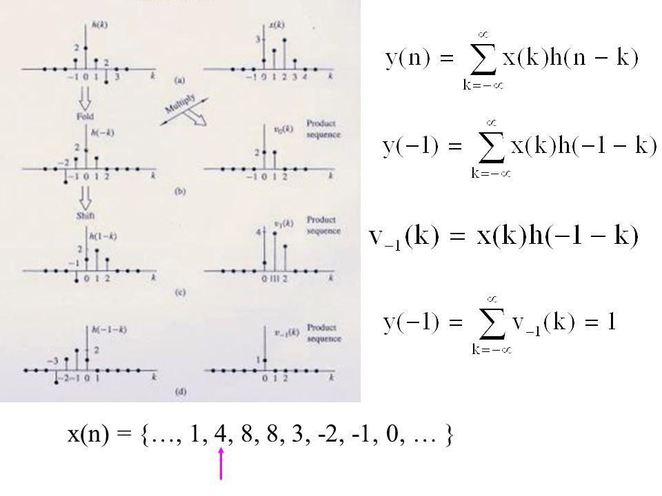 x(n) = {…, 1, 4, 8, 8, 3, -2, -1, 0, … }
