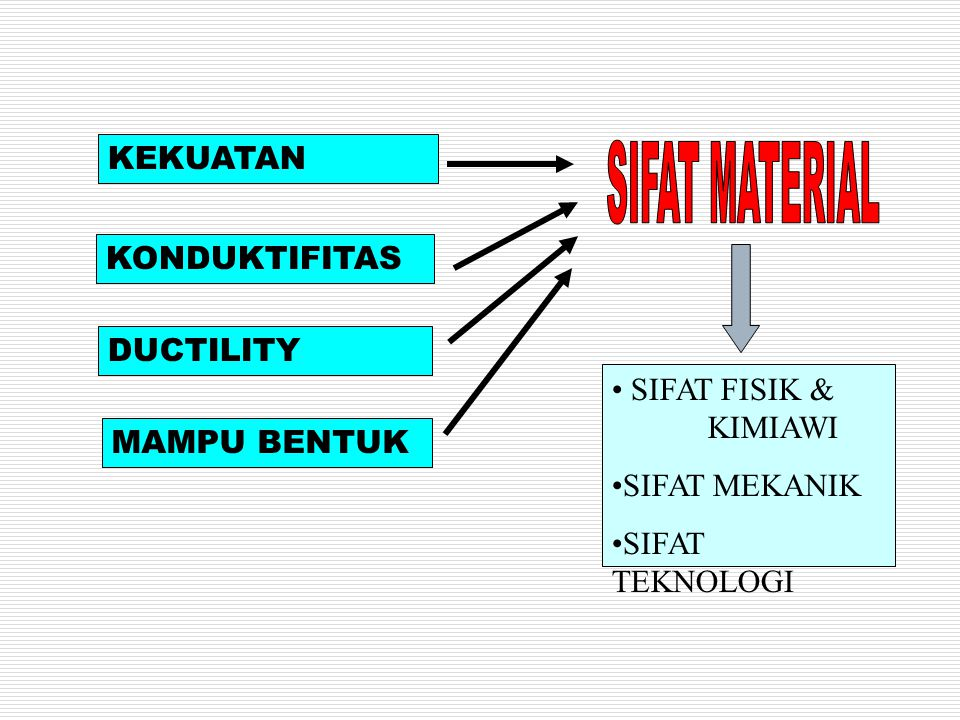 SIFAT MATERIAL KEKUATAN KONDUKTIFITAS DUCTILITY SIFAT FISIK & KIMIAWI