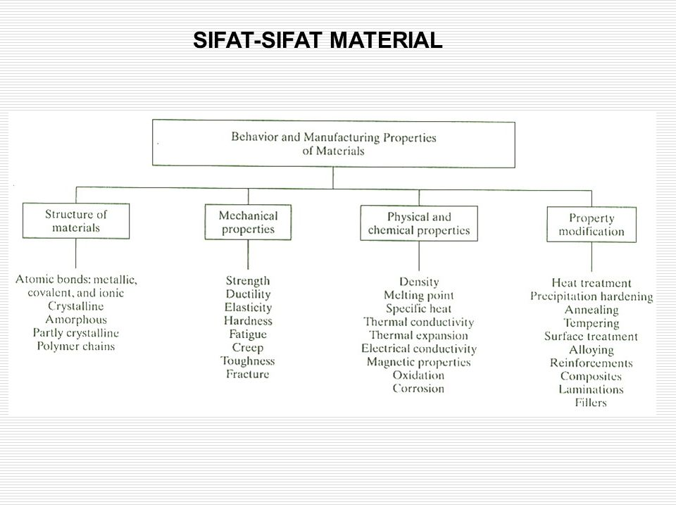 SIFAT-SIFAT MATERIAL