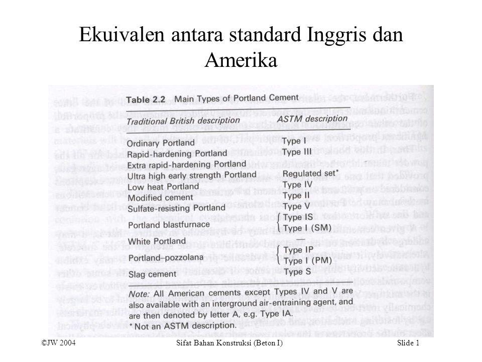 Ekuivalen antara standard Inggris dan Amerika