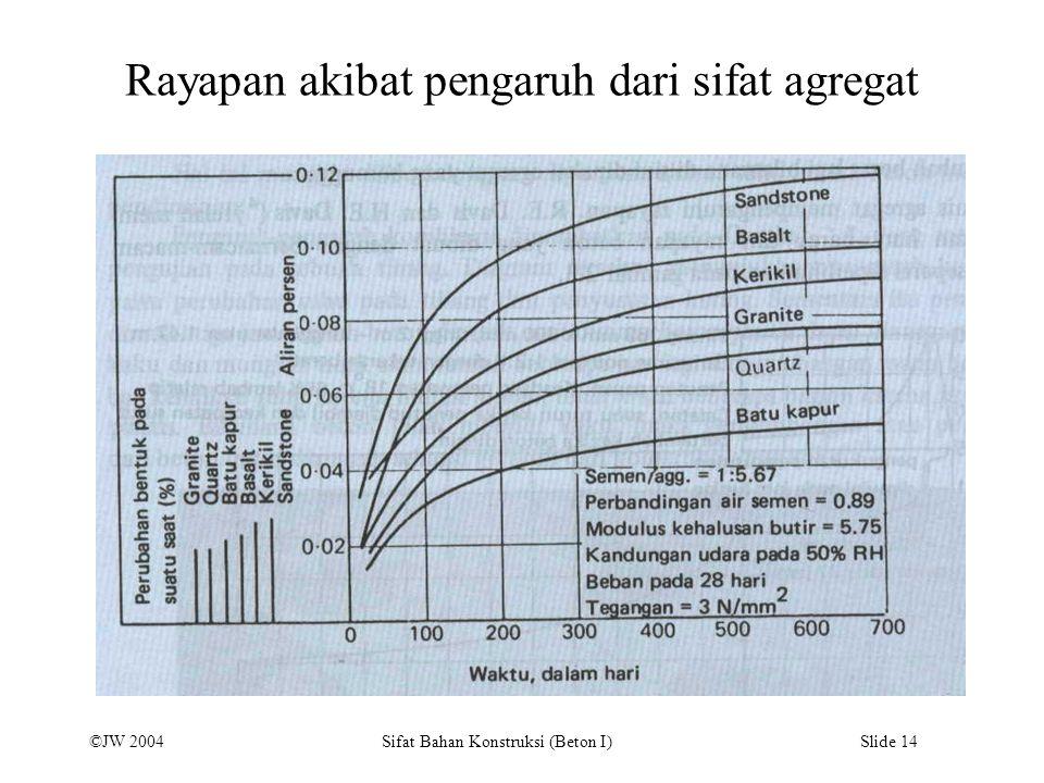 Rayapan akibat pengaruh dari sifat agregat