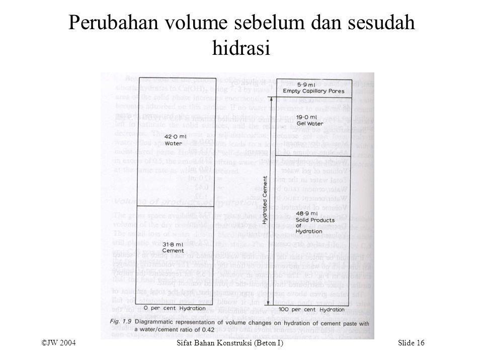 Perubahan volume sebelum dan sesudah hidrasi
