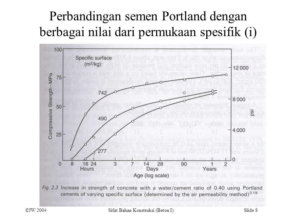 Perbandingan semen Portland dengan berbagai nilai dari permukaan spesifik (i)