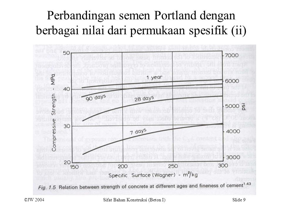 Perbandingan semen Portland dengan berbagai nilai dari permukaan spesifik (ii)