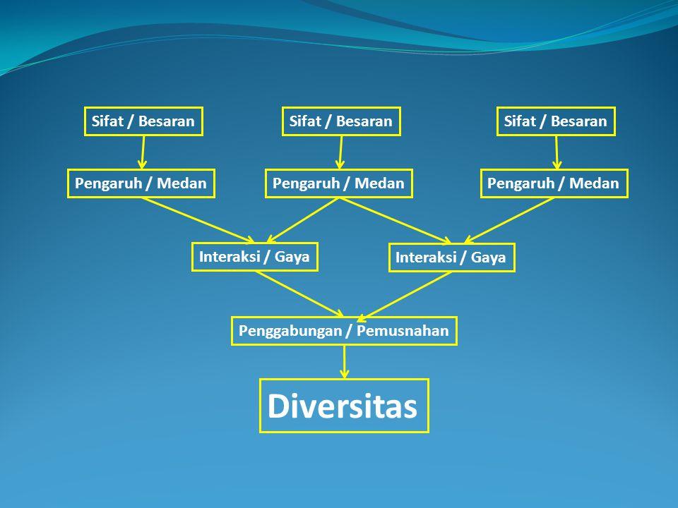 Diversitas Sifat / Besaran Sifat / Besaran Sifat / Besaran
