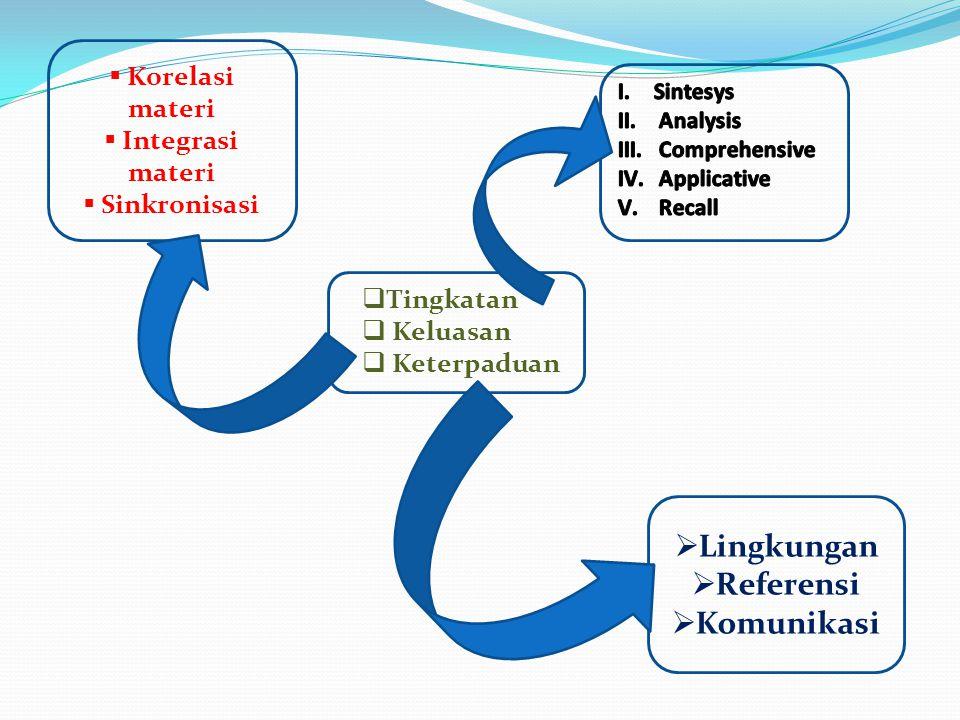Lingkungan Referensi Komunikasi