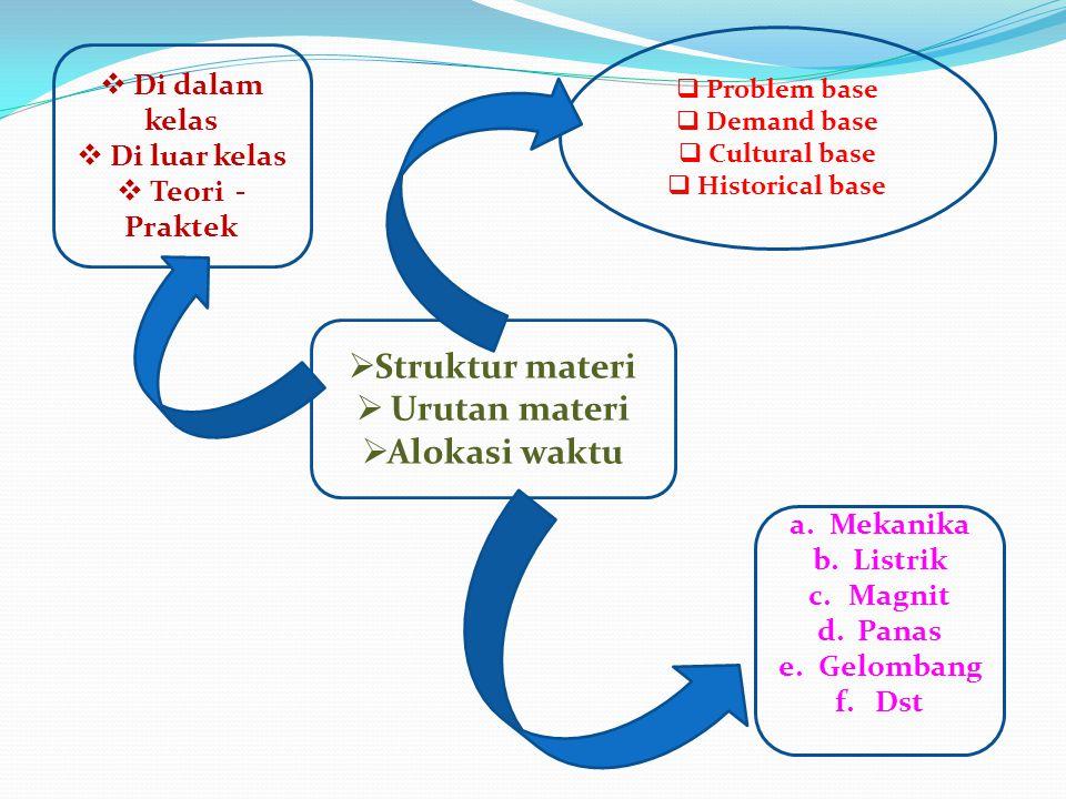 Struktur materi Urutan materi Alokasi waktu