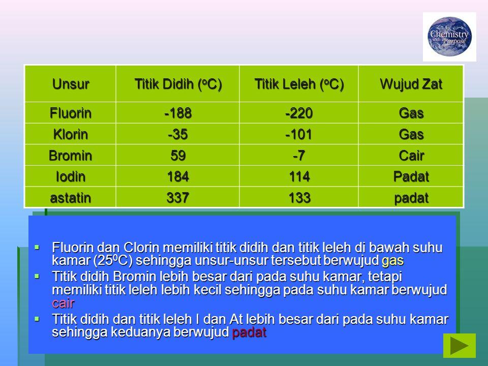 Unsur Titik Didih (oC) Titik Leleh (oC) Wujud Zat. Fluorin. -188. -220. Gas. Klorin. -35. -101.