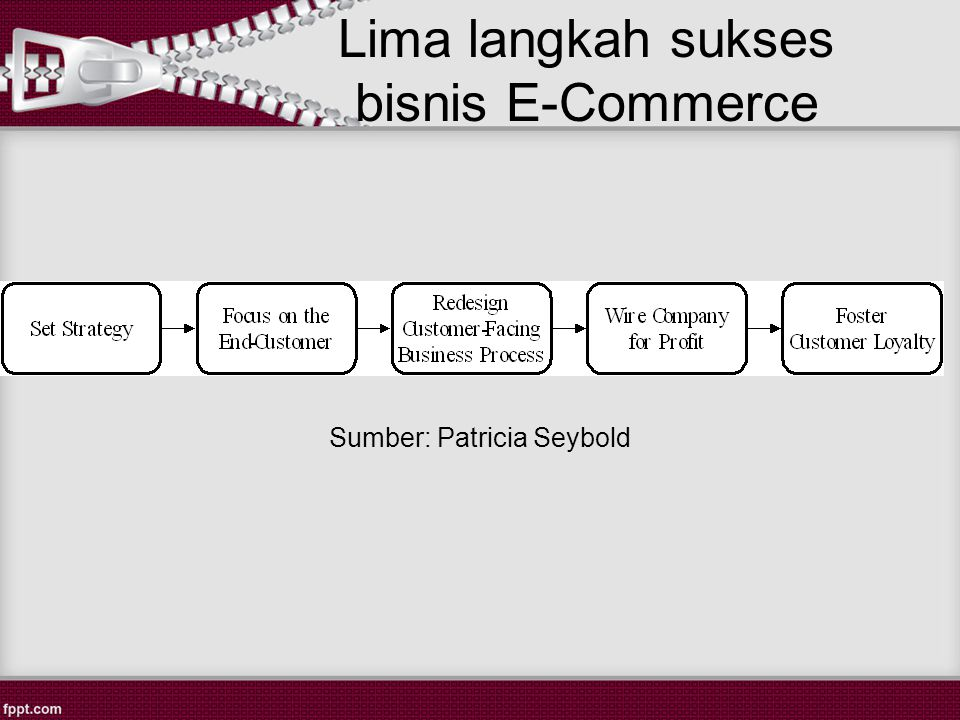 Lima langkah sukses bisnis E-Commerce