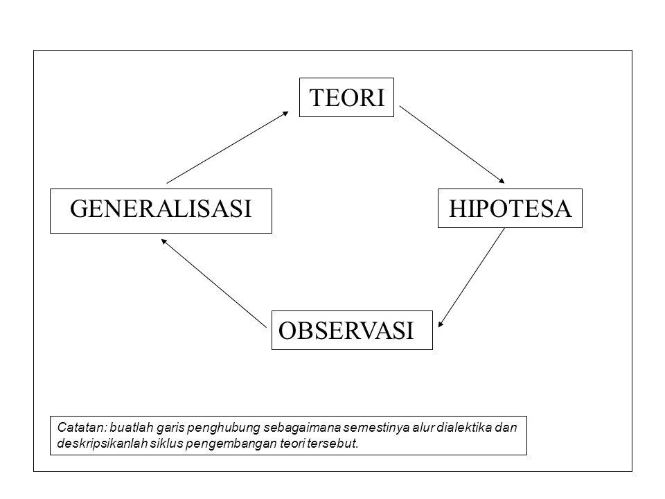 TEORI GENERALISASI HIPOTESA OBSERVASI