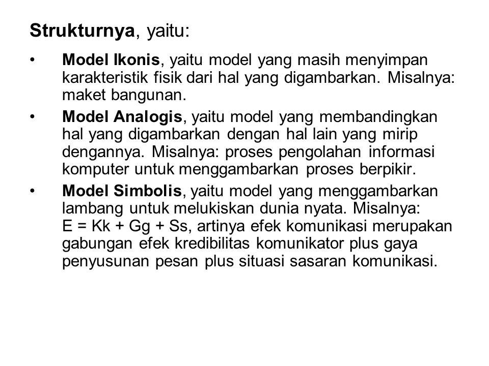 Strukturnya, yaitu: Model Ikonis, yaitu model yang masih menyimpan karakteristik fisik dari hal yang digambarkan. Misalnya: maket bangunan.