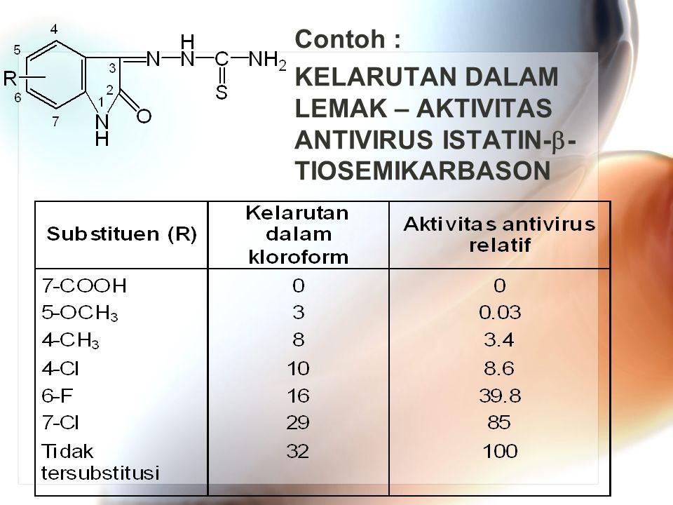 Contoh : KELARUTAN DALAM LEMAK – AKTIVITAS ANTIVIRUS ISTATIN--TIOSEMIKARBASON