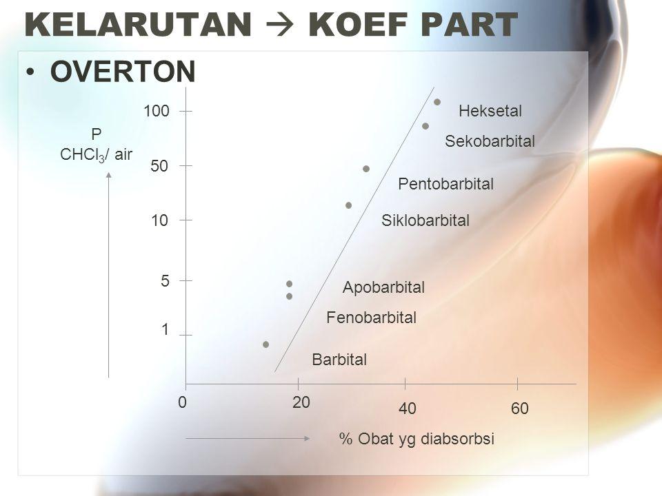 KELARUTAN  KOEF PART OVERTON Barbital Fenobarbital Apobarbital