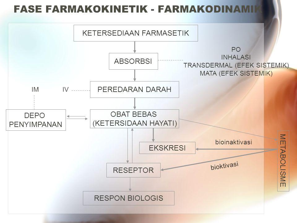 FASE FARMAKOKINETIK - FARMAKODINAMIK