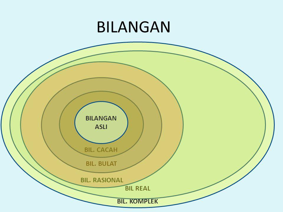 BILANGAN BILANGAN ASLI BIL REAL BIL. RASIONAL BIL. CACAH BIL. BULAT