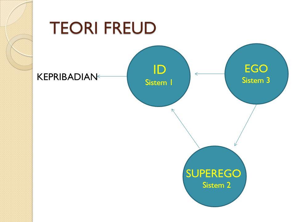 TEORI FREUD ID Sistem 1 EGO Sistem 3 KEPRIBADIAN SUPEREGO Sistem 2
