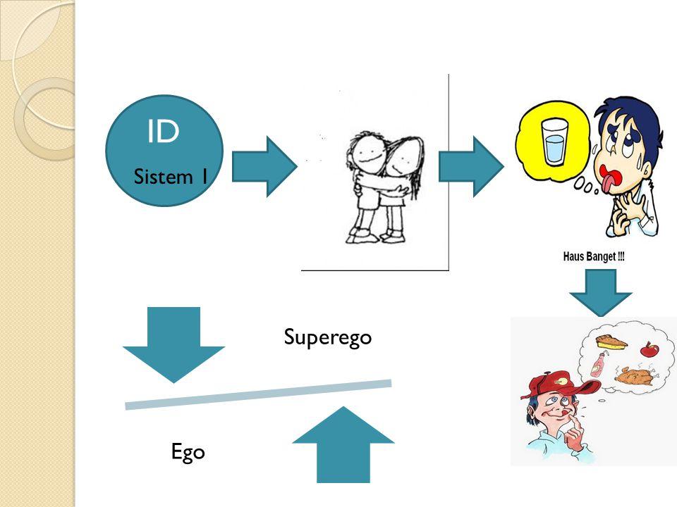 ID Sistem 1 Superego Ego
