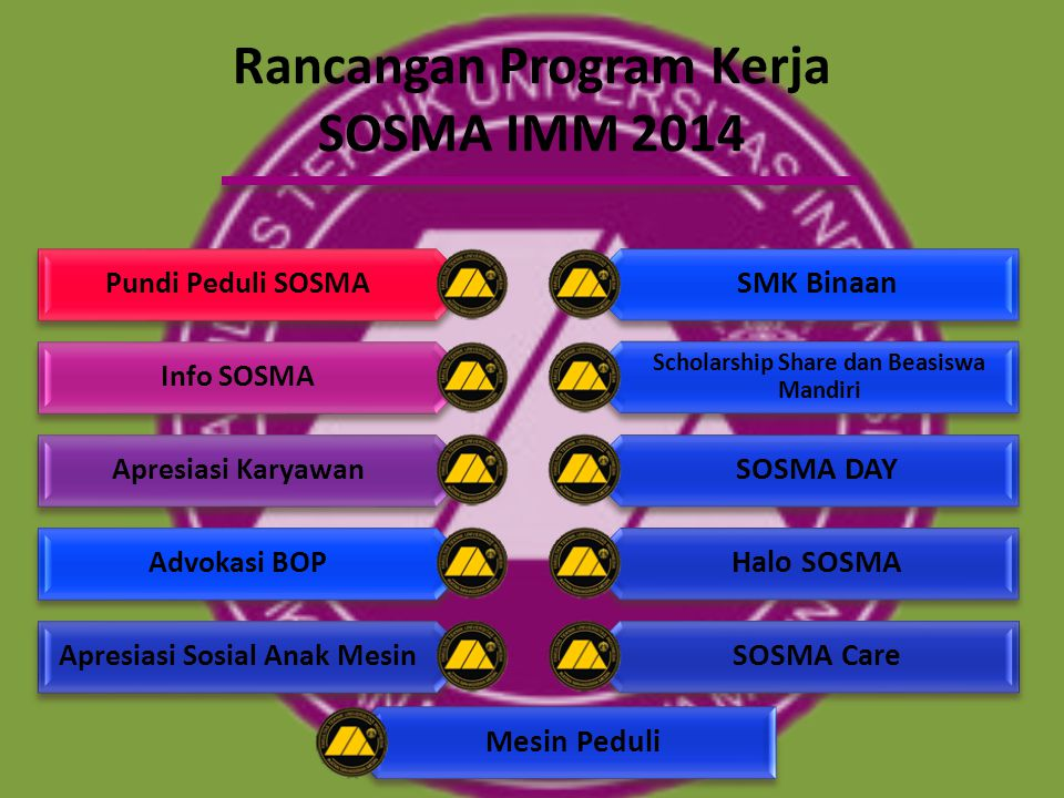 Rancangan Program Kerja SOSMA IMM 2014
