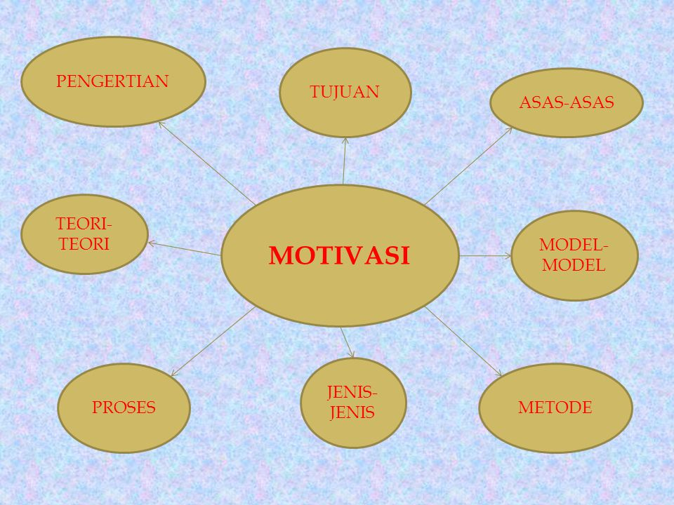 MOTIVASI PENGERTIAN TUJUAN ASAS-ASAS TEORI-TEORI MODEL-MODEL