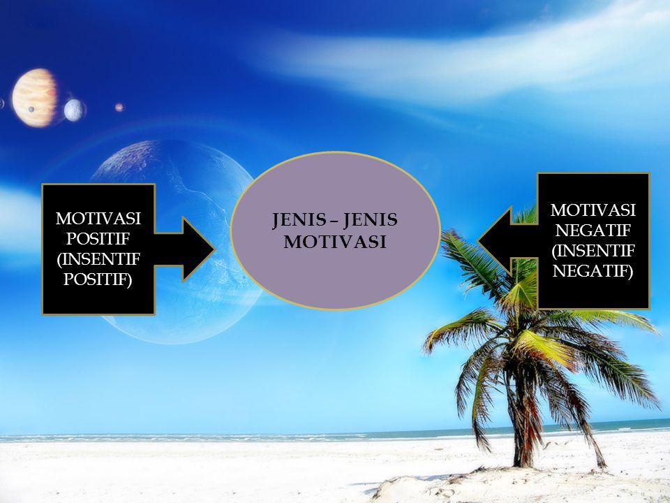 JENIS – JENIS MOTIVASI MOTIVASI NEGATIF MOTIVASI POSITIF