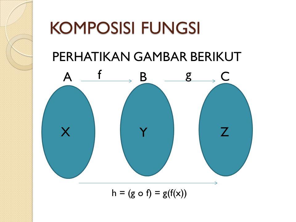 KOMPOSISI FUNGSI PERHATIKAN GAMBAR BERIKUT f g A B C X Y Z