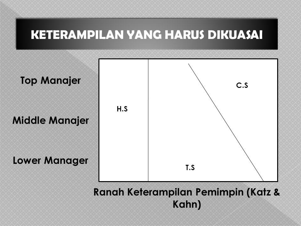 Ranah Keterampilan Pemimpin (Katz & Kahn)
