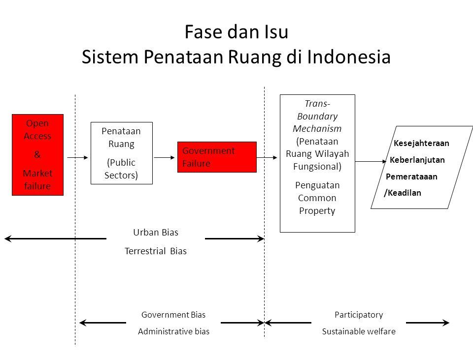 Fase dan Isu Sistem Penataan Ruang di Indonesia