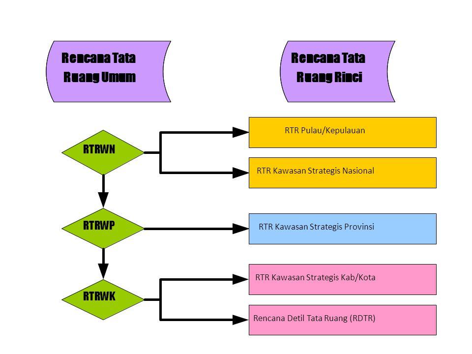Rencana Tata Ruang Umum Ruang Rinci RTRWN RTRWP RTRWK