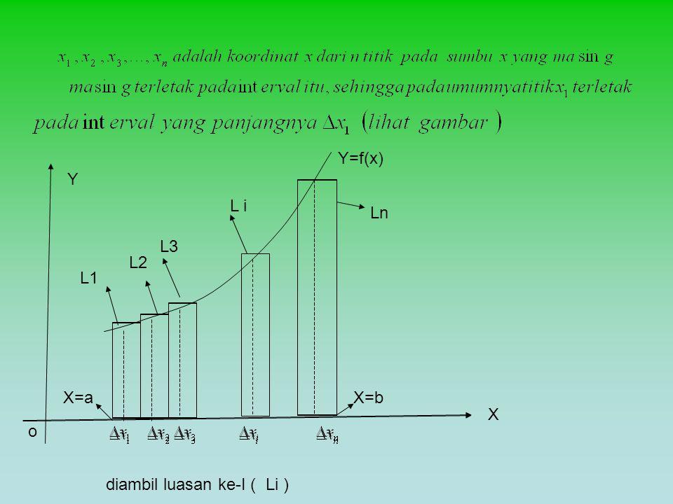 Y=f(x) Y L i Ln L3 L2 L1 X=a X=b X o diambil luasan ke-I ( Li )
