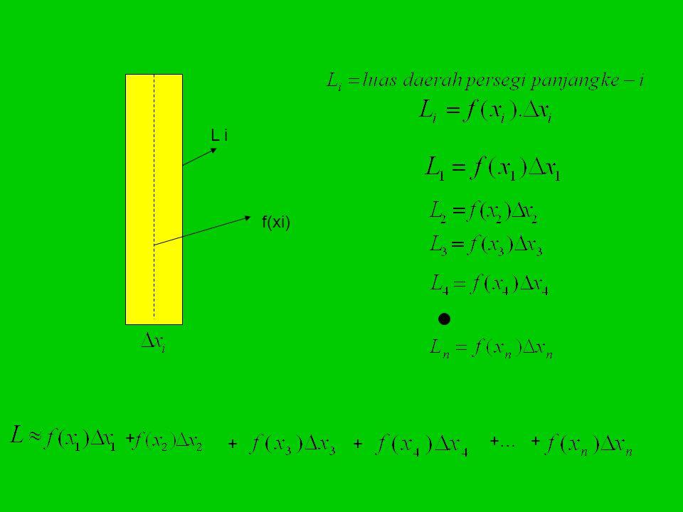L i f(xi) + + + +… +