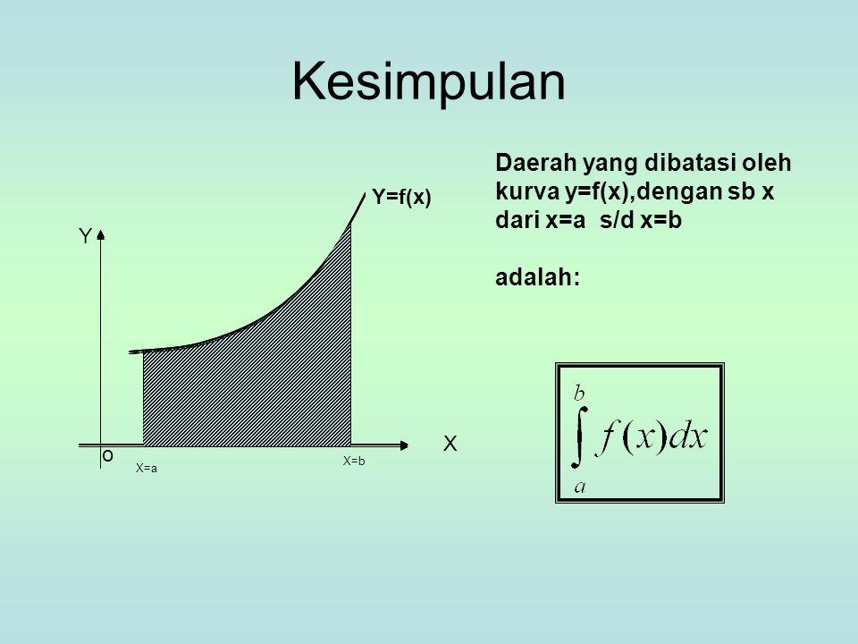 Kesimpulan Daerah yang dibatasi oleh kurva y=f(x),dengan sb x