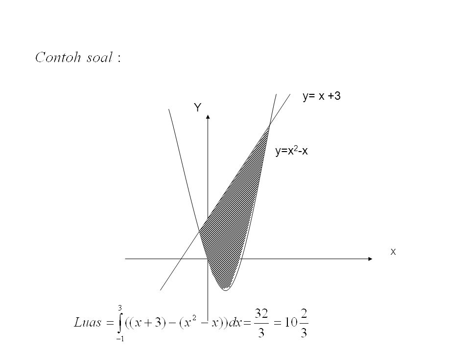 y= x +3 Y y=x2-x X
