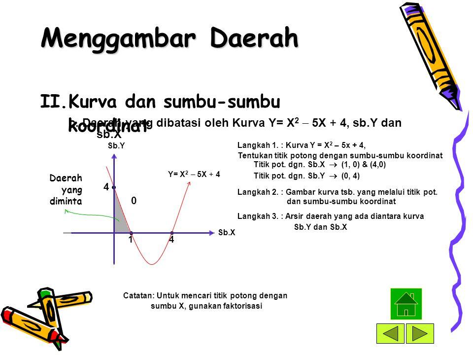 Menggambar Daerah Kurva dan sumbu-sumbu koordinat