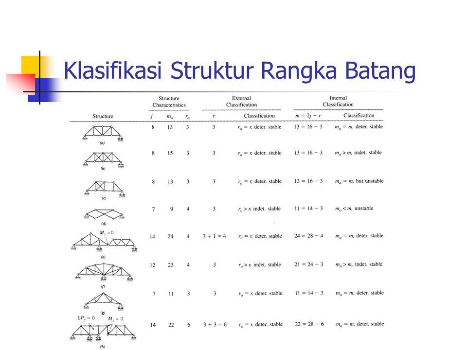 Klasifikasi Struktur Rangka Batang
