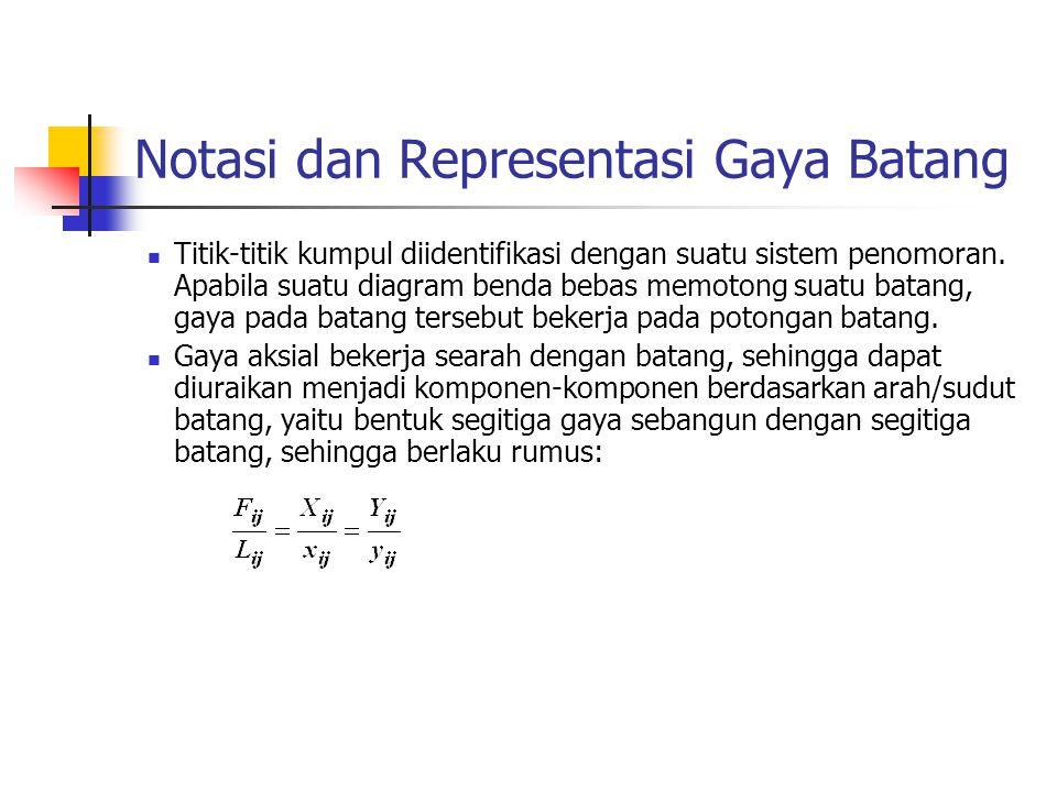 Notasi dan Representasi Gaya Batang