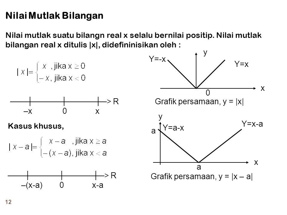 Nilai Mutlak Bilangan Nilai mutlak suatu bilangn real x selalu bernilai positip. Nilai mutlak bilangan real x ditulis |x|, didefininisikan oleh :