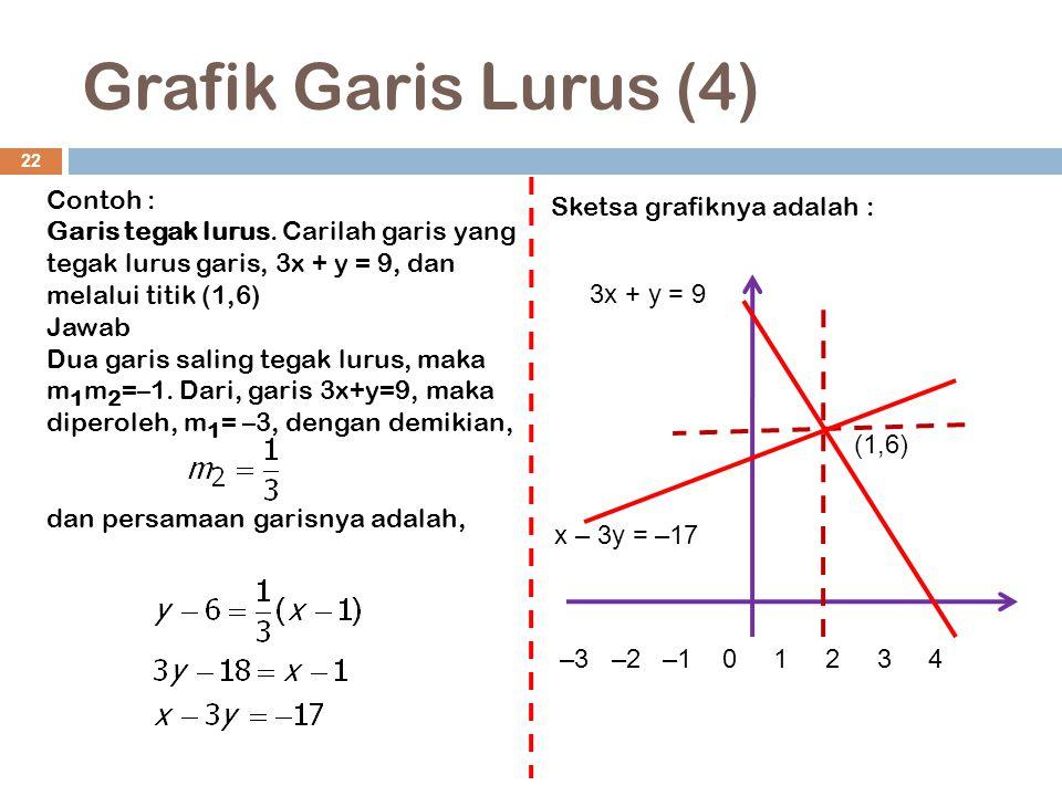 Grafik Garis Lurus (4) Contoh : Sketsa grafiknya adalah :