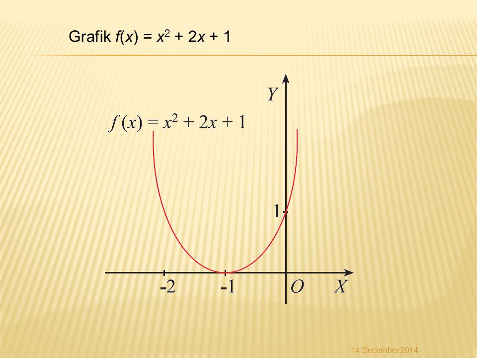 Grafik f(x) = x2 + 2x + 1 7 April 2017