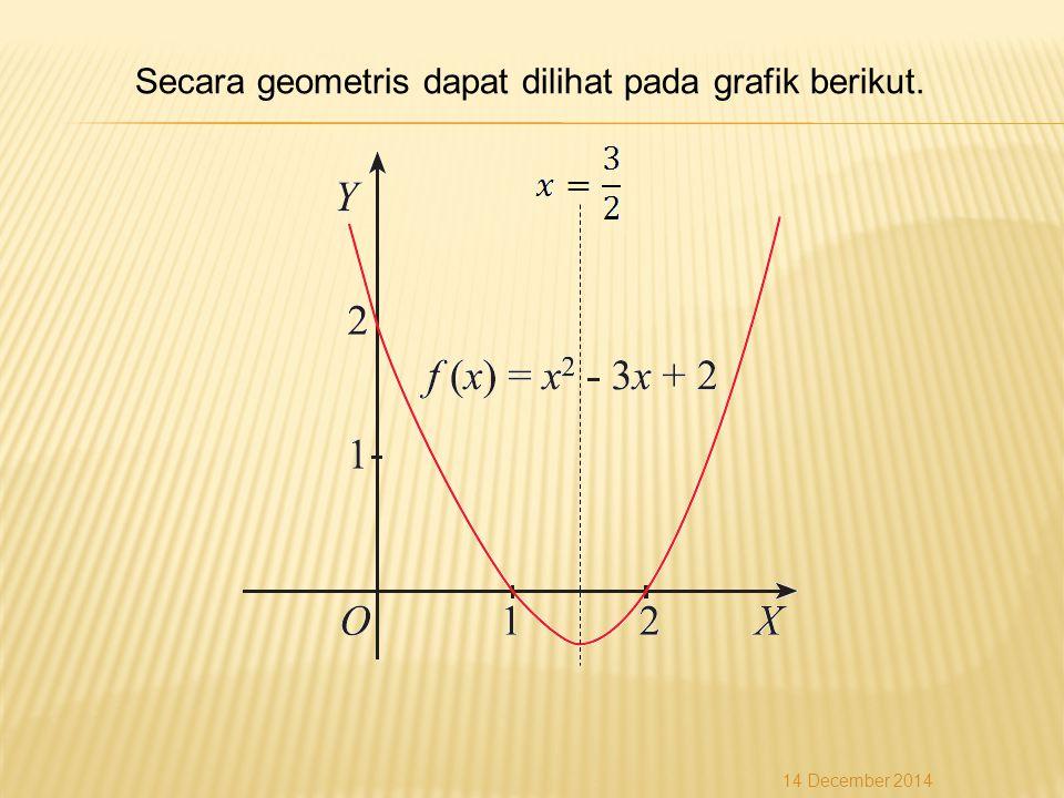 Secara geometris dapat dilihat pada grafik berikut.