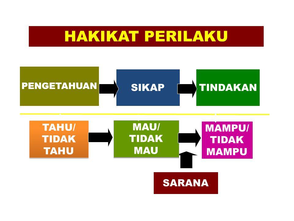 HAKIKAT PERILAKU SIKAP TINDAKAN TAHU/ TIDAK TAHU MAU/ TIDAK MAU MAMPU/