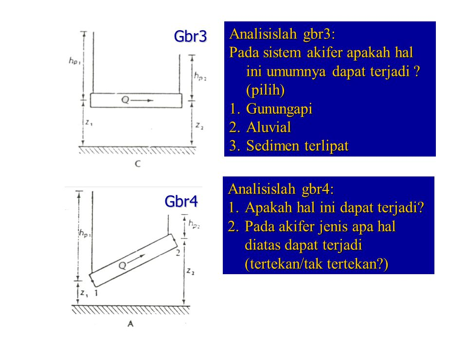 Gbr3 Analisislah gbr3: Pada sistem akifer apakah hal ini umumnya dapat terjadi (pilih) Gunungapi.