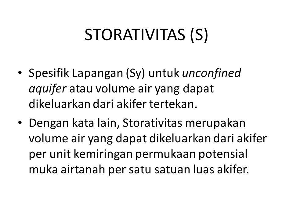 STORATIVITAS (S) Spesifik Lapangan (Sy) untuk unconfined aquifer atau volume air yang dapat dikeluarkan dari akifer tertekan.