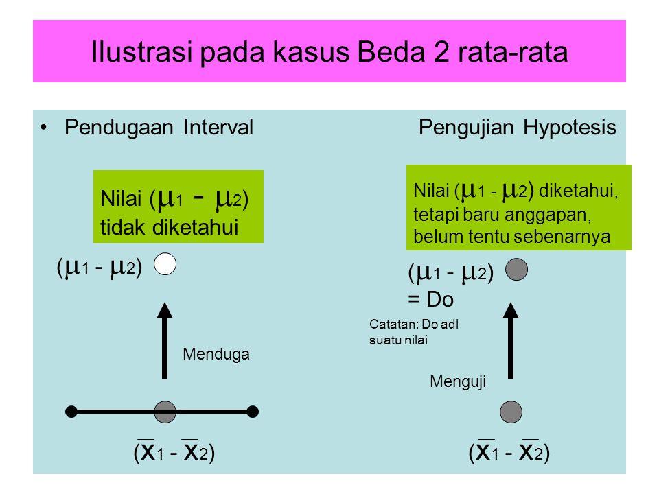 Ilustrasi pada kasus Beda 2 rata-rata