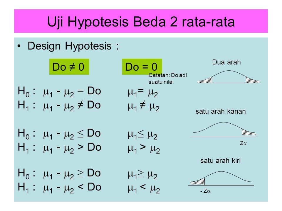 Uji Hypotesis Beda 2 rata-rata