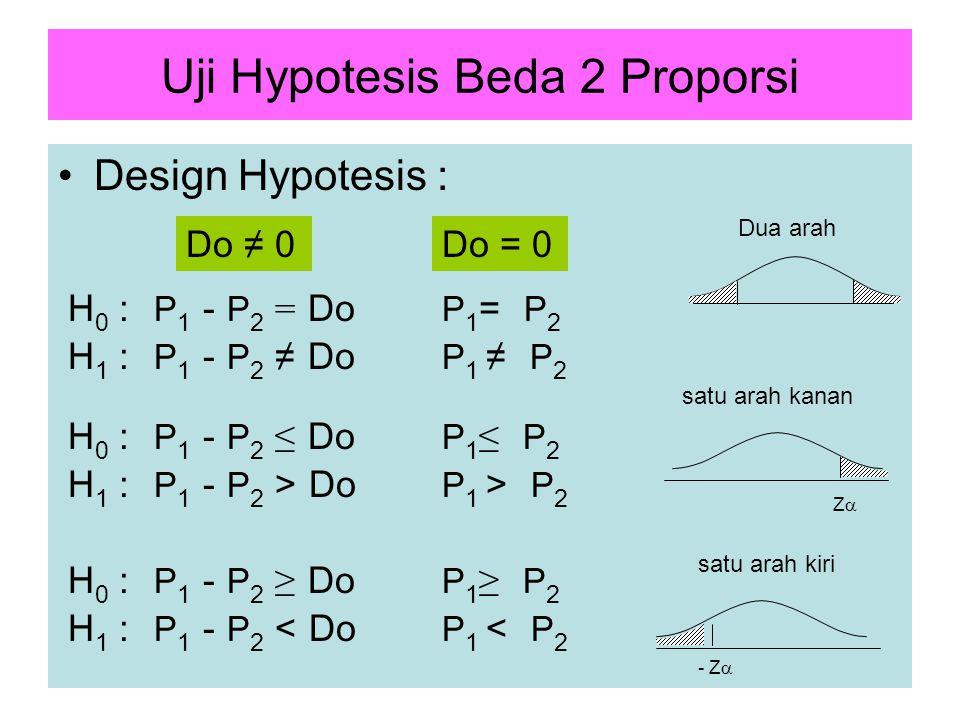 Uji Hypotesis Beda 2 Proporsi