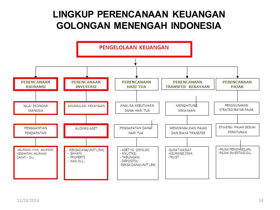 LINGKUP PERENCANAAN KEUANGAN GOLONGAN MENENGAH INDONESIA
