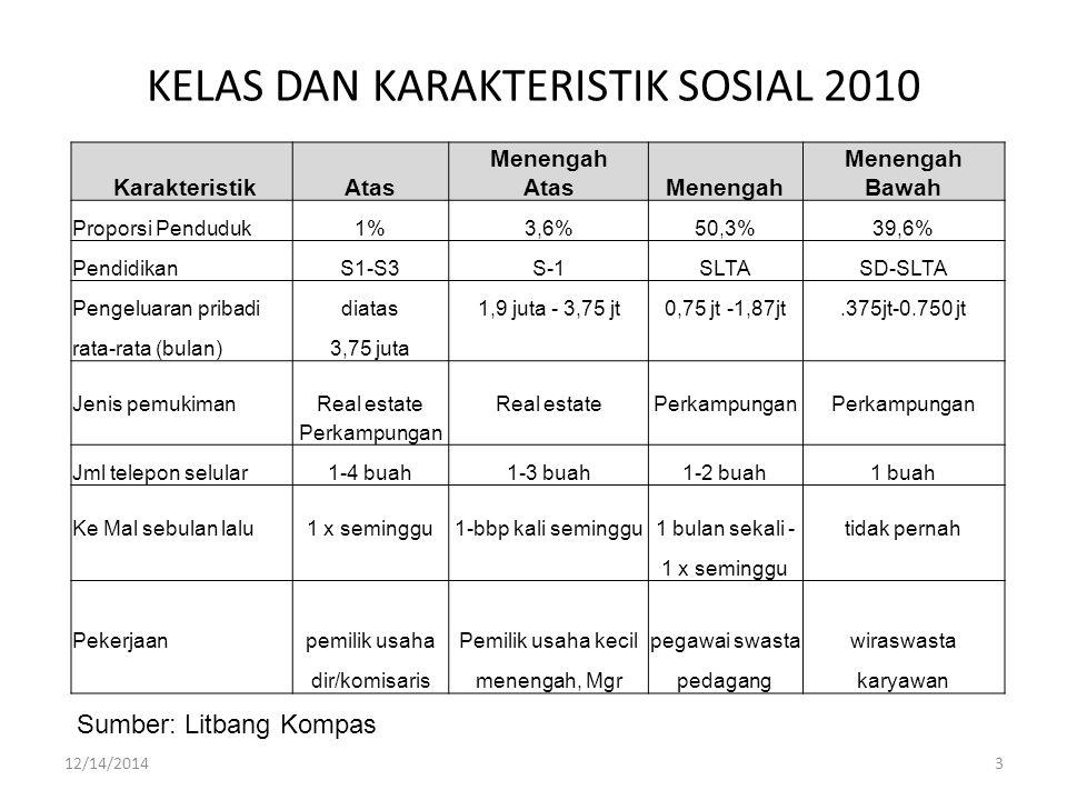 KELAS DAN KARAKTERISTIK SOSIAL 2010
