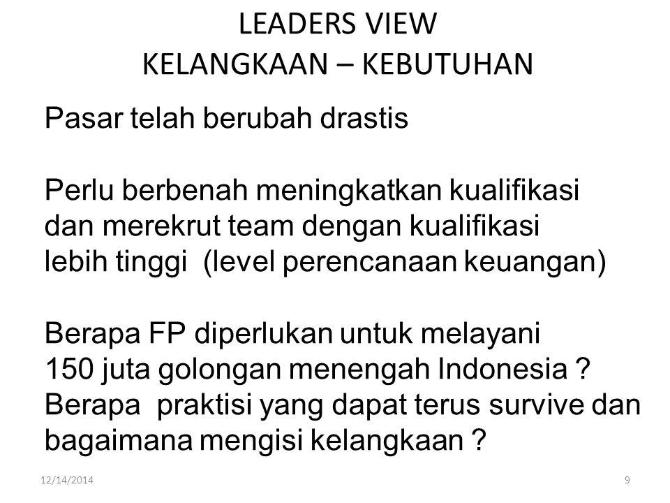 LEADERS VIEW KELANGKAAN – KEBUTUHAN