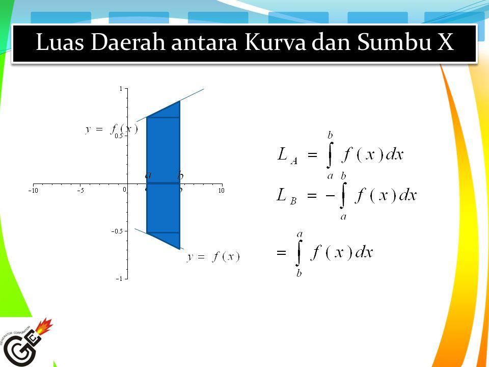 Luas Daerah antara Kurva dan Sumbu X