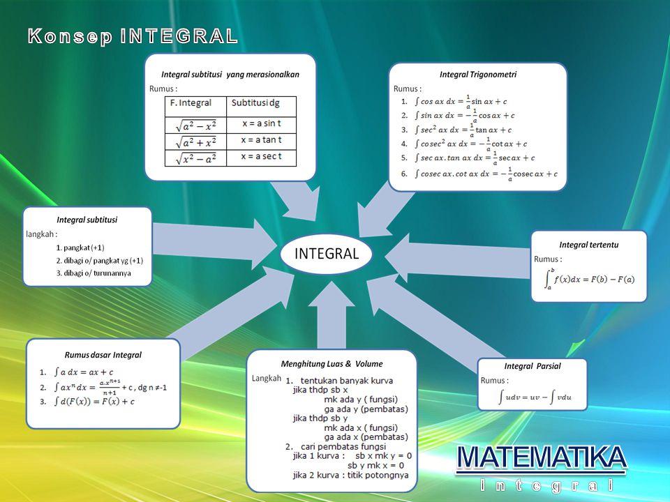 Konsep INTEGRAL MATEMATIKA Integral